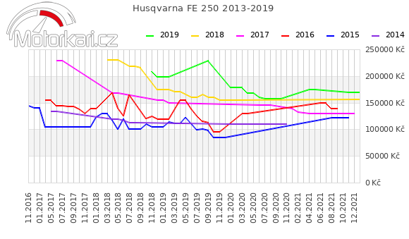 Husqvarna FE 250 2013-2019