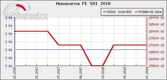 Husqvarna FE 501 2016