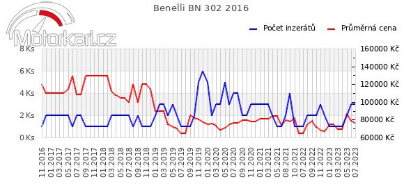Benelli BN 302 2016