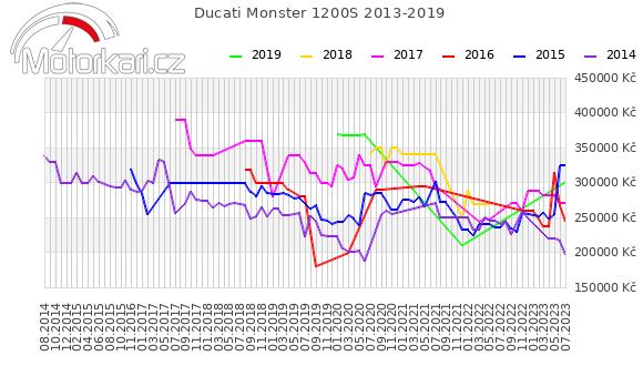 Ducati Monster 1200S 2013-2019