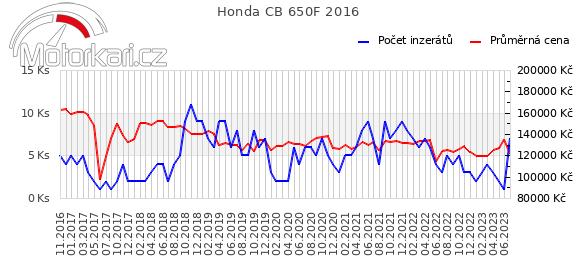 Honda CB 650F 2016