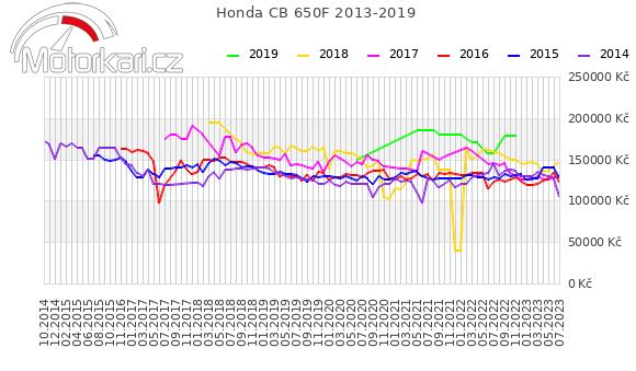 Honda CB 650F 2013-2019