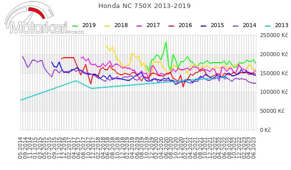 Honda NC 750X 2013-2019