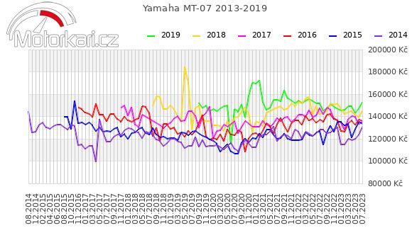 Yamaha MT-07 2013-2019