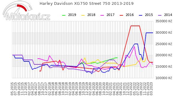 Harley Davidson Street 750 2013-2019