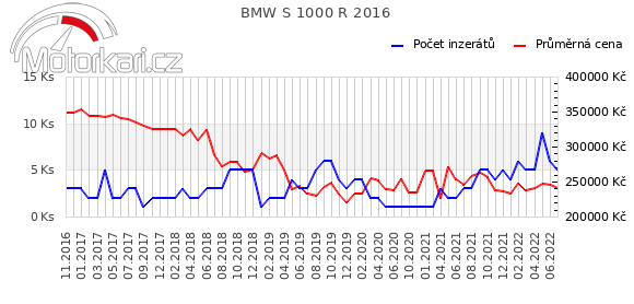 BMW S 1000 R 2016