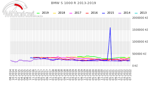 BMW S 1000 R 2013-2019