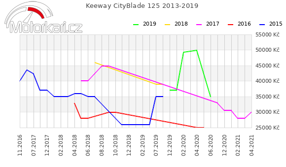 Keeway CityBlade 125 2013-2019