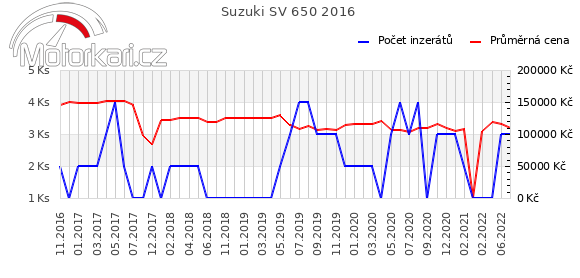 Suzuki SV 650 2016