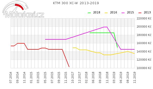 KTM 300 XC-W 2013-2019