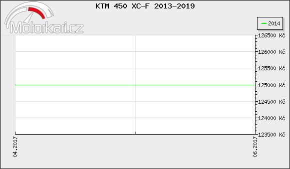 KTM 450 XC-F 2013-2019