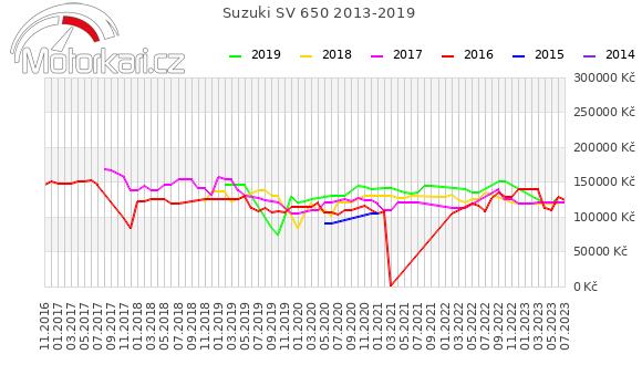 Suzuki SV 650 2013-2019