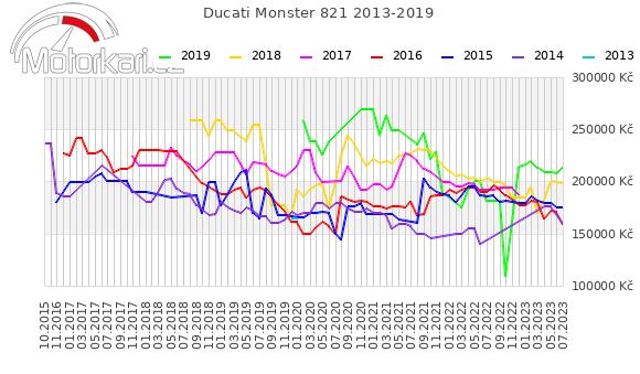 Ducati Monster 821 2013-2019
