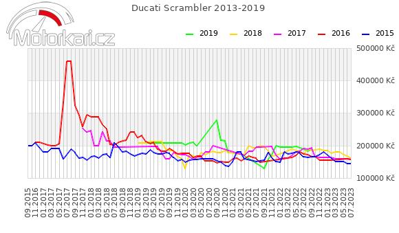 Ducati Scrambler 2013-2019