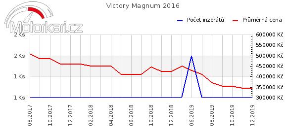 Victory Magnum 2016