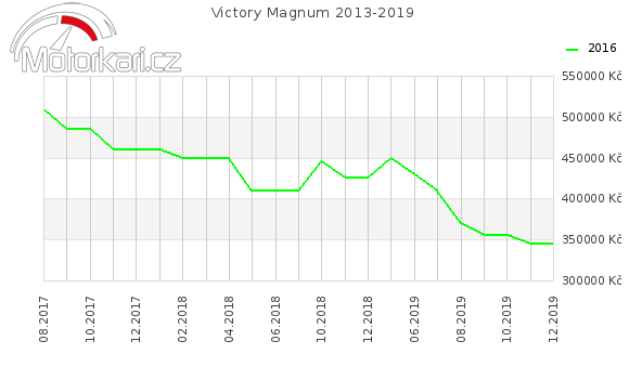 Victory Magnum 2013-2019