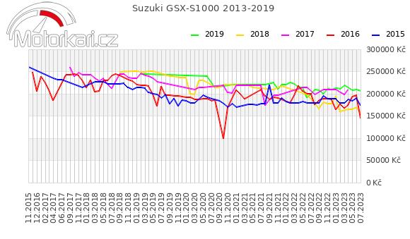Suzuki GSX-S1000 2013-2019