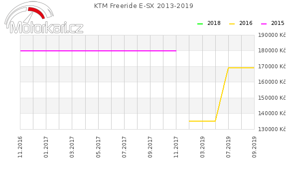 KTM Freeride E-SX 2013-2019