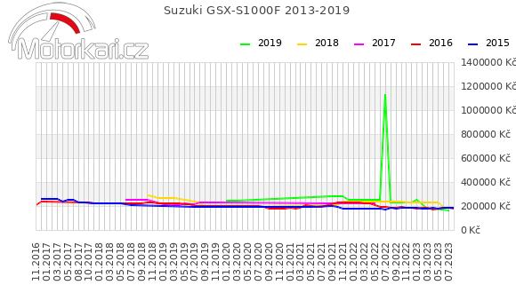Suzuki GSX-S1000F 2013-2019