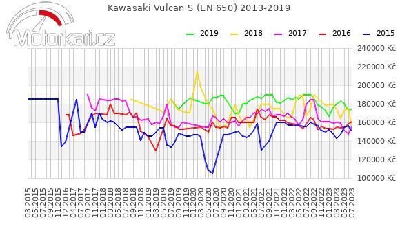 Kawasaki Vulcan S (EN 650) 2013-2019
