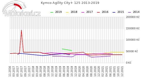 Kymco Agility City+ 125 2013-2019