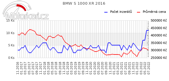 BMW S 1000 XR 2016