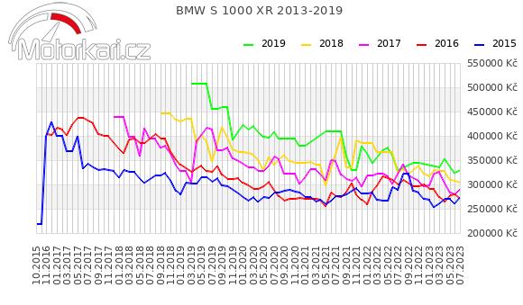 BMW S 1000 XR 2013-2019