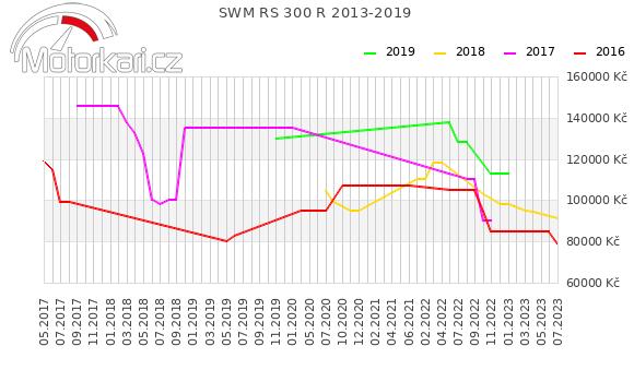SWM RS 300 R 2013-2019