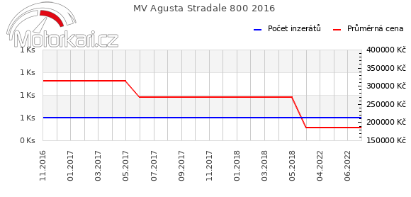 MV Agusta Stradale 800 2016