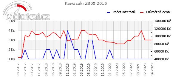 Kawasaki Z300 2016