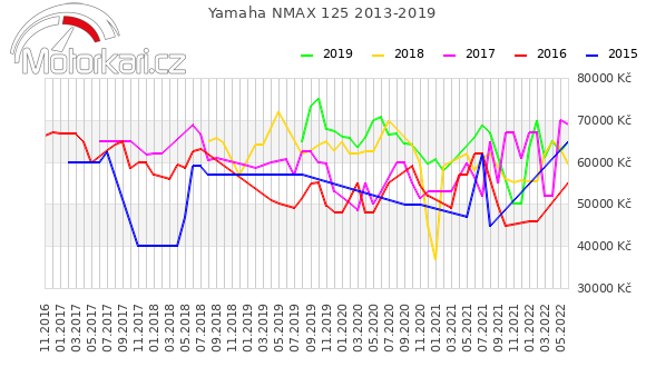 Yamaha NMAX 2013-2019