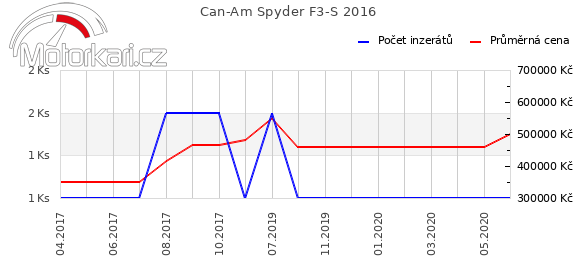 Can-Am Spyder F3-S 2016