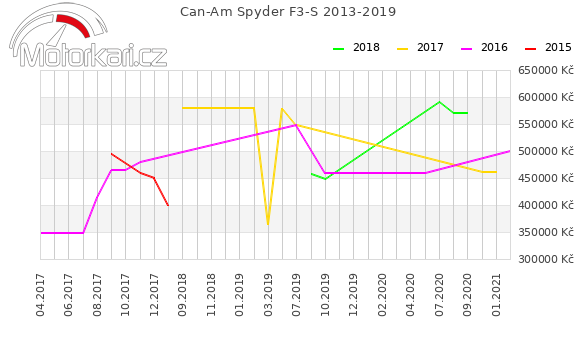 Can-Am Spyder F3-S 2013-2019