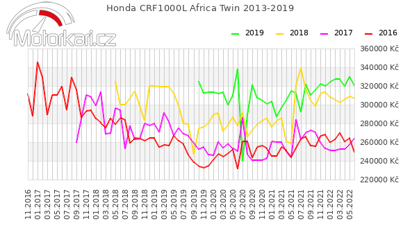 Honda CRF1000L Africa Twin 2013-2019