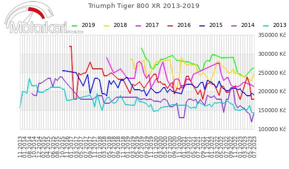 Triumph Tiger 800 XR 2013-2019