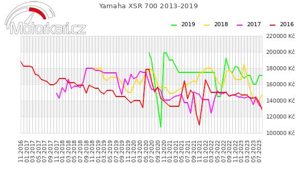 Yamaha XSR 700 2013-2019