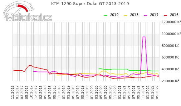 KTM 1290 Super Duke GT 2013-2019