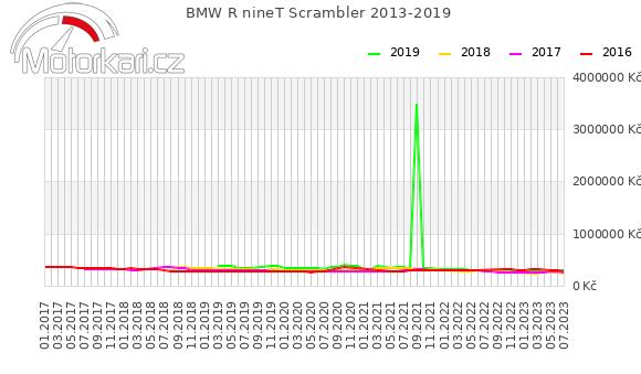 BMW R nineT Scrambler 2013-2019