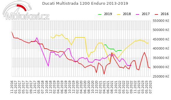 Ducati Multistrada 1200 Enduro 2013-2019