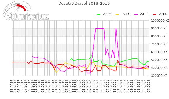 Ducati XDiavel 2013-2019