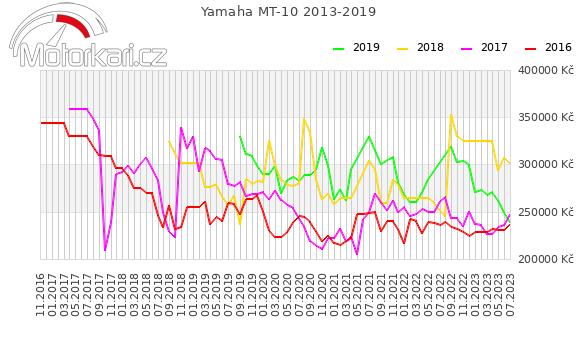 Yamaha MT-10 2013-2019