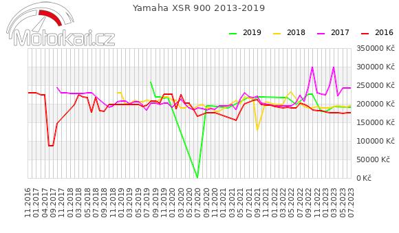 Yamaha XSR 900 2013-2019