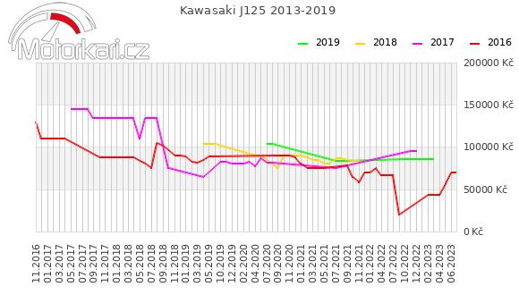 Kawasaki J125 2013-2019