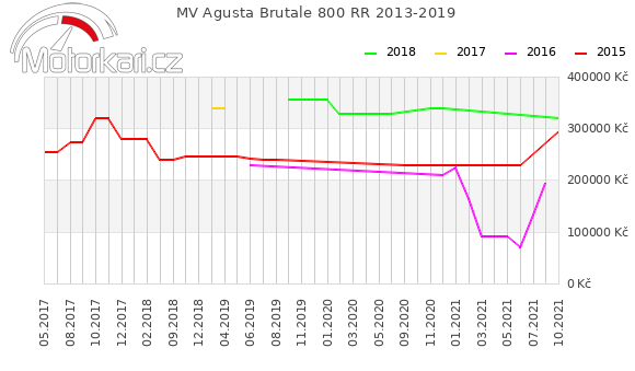 MV Agusta Brutale 800 RR 2013-2019