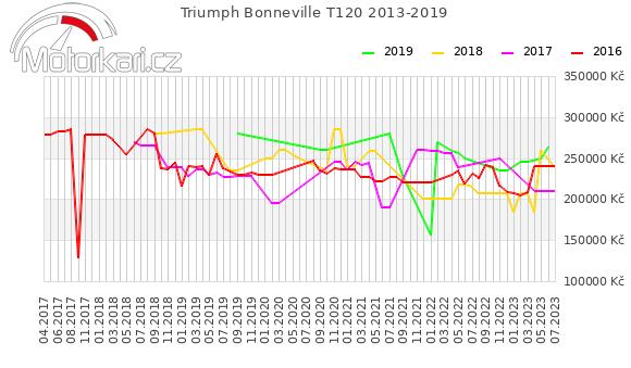 Triumph Bonneville T120 2013-2019