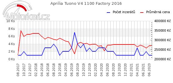 Aprilia Tuono V4 1100 Factory 2016