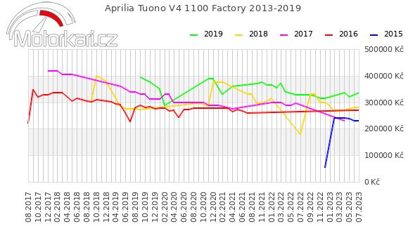 Aprilia Tuono V4 1100 Factory 2013-2019