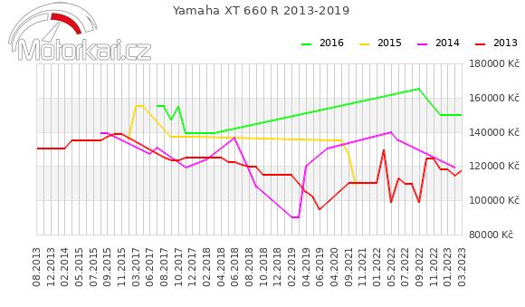Yamaha XT 660 R 2013-2019