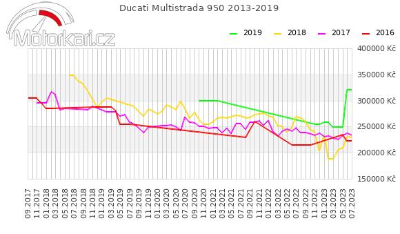 Ducati Multistrada 950 2013-2019