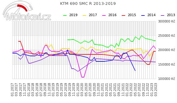 KTM 690 SMC R 2013-2019